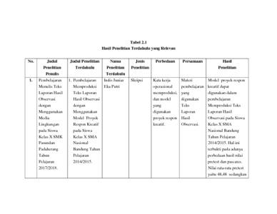 Pembelajaran Menulis Teks Laporan Hasil Observasi Dengan Menggunakan